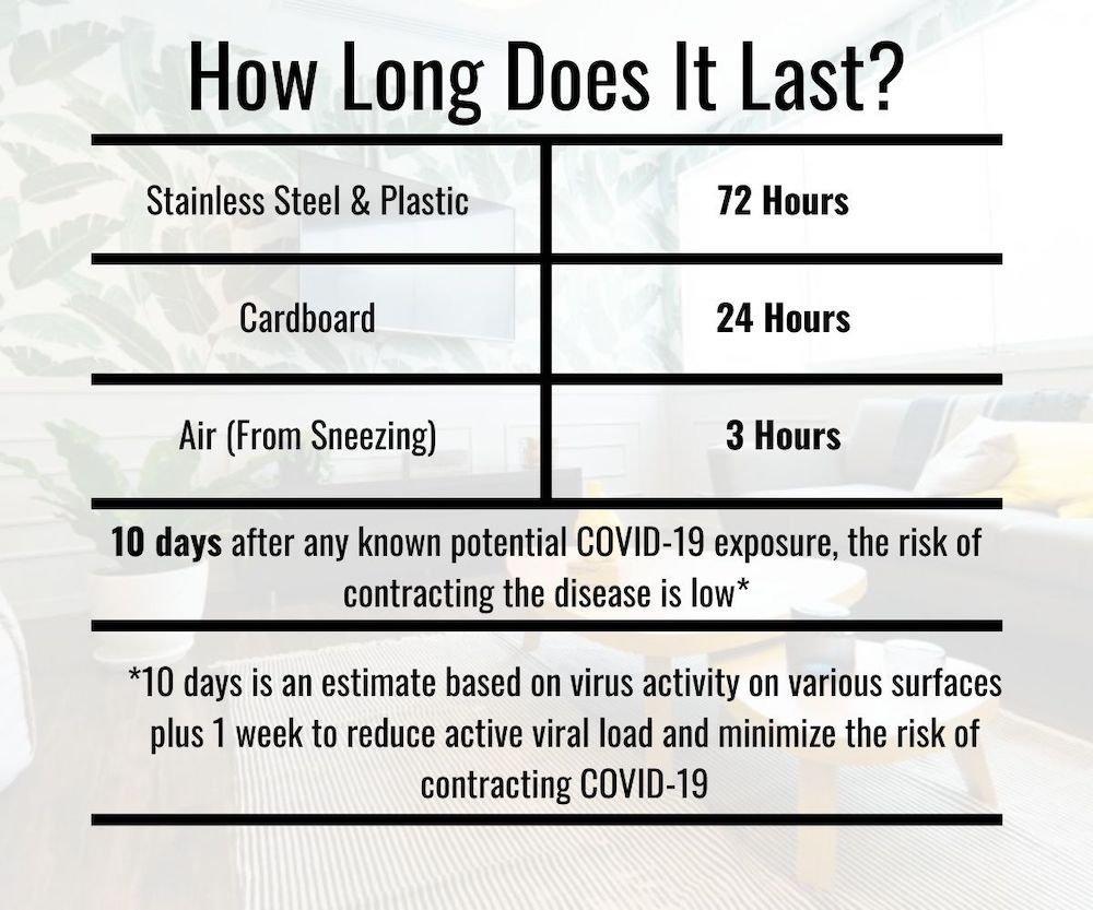 how long coronavirus lasts on surfaces table